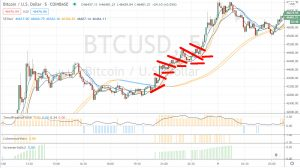 Trading sur crypto : exemple
