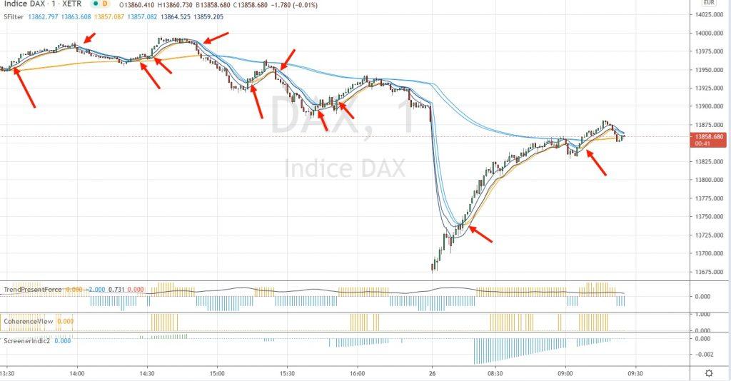 Gap baissier à l'ouverture avec trade sur reprise.