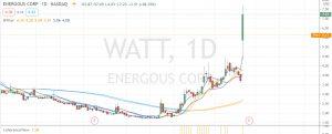 watt coherenceview daily
