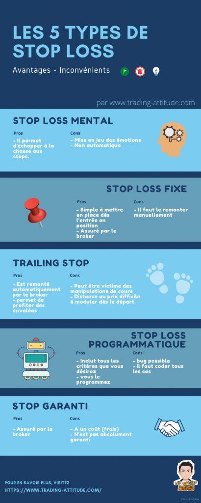 5 types de stop loss - infographie