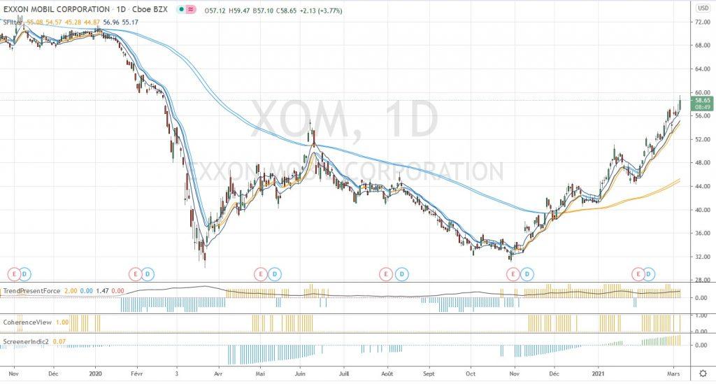Comment jouer la hausse du pétrole - graphique de EXXON Mobile