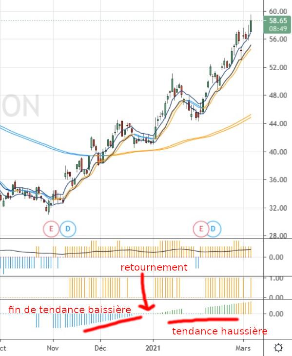 Détail du rebond du pétrole vu via l'action XOM
