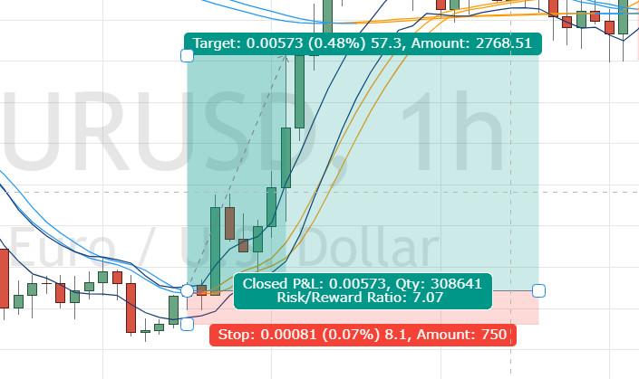Exemple de ratio risk / reward avec outil TradingView