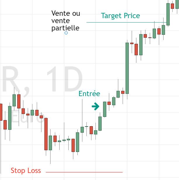 Target price : le compagnon idéal du stop loss