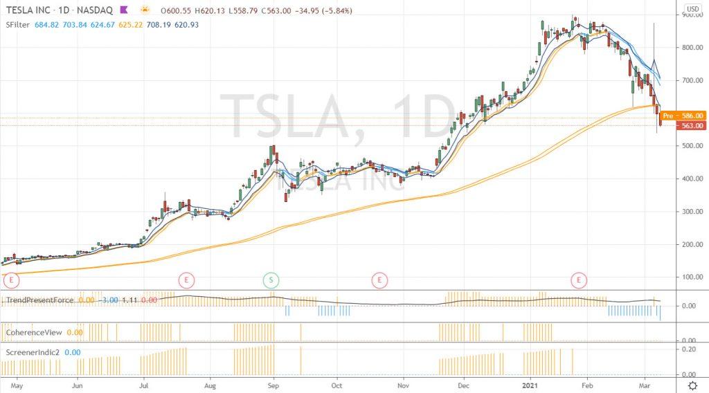 Exemple de consolidation des cours et de correction sur Tesla en daily