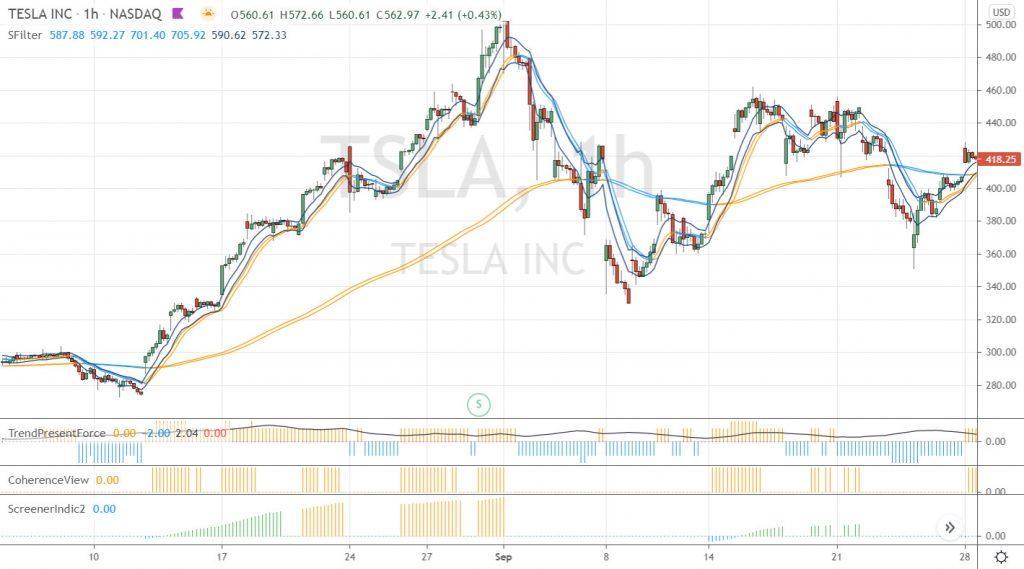 Zoom sur Tesla en UT 1h : la consolidation devient correction