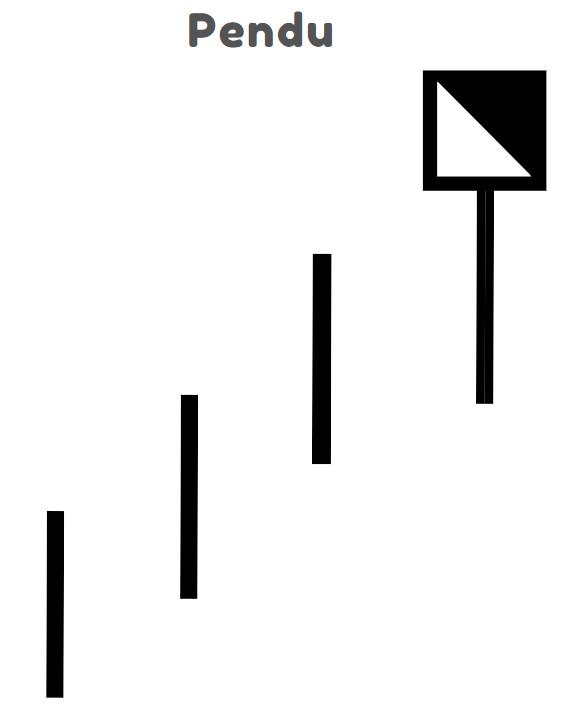 Structure de la figure du pendu