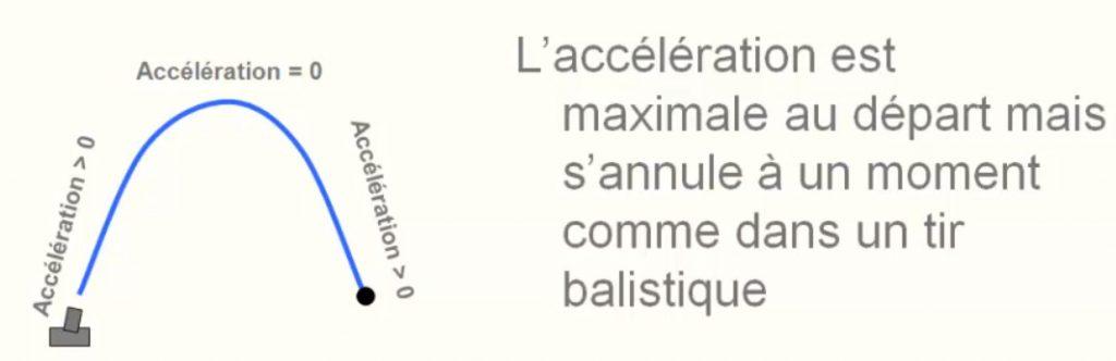 tir parabolique