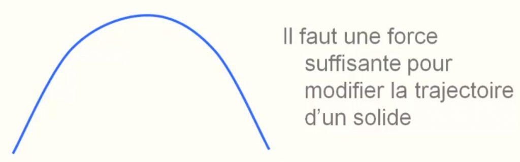 L'inertie fait que le mouvement est difficile à modifier.