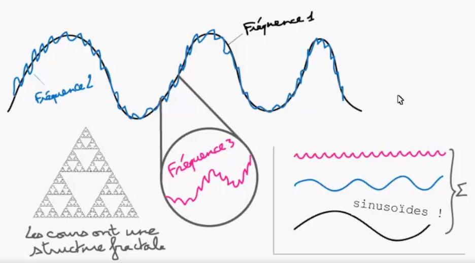 structure fractale des cours de bourse