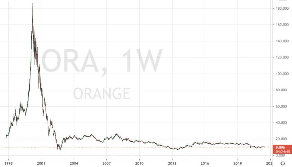 Orange depuis l'éclatement de la bulle internet