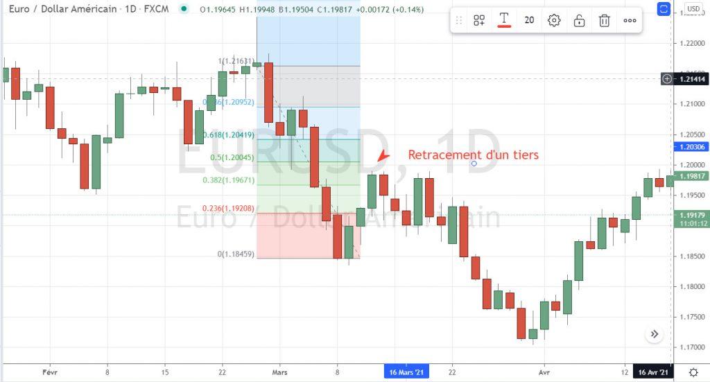 Retracement sur l'euro dollar