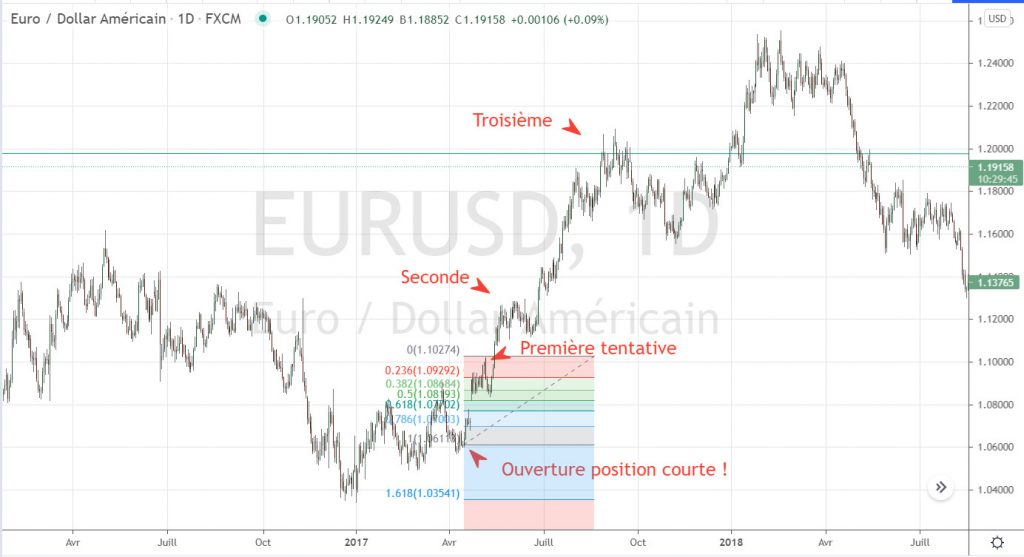 Paire eur/usd en 2017