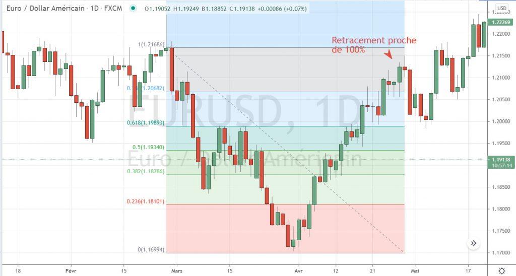 Suite : retracement euro-dollar.