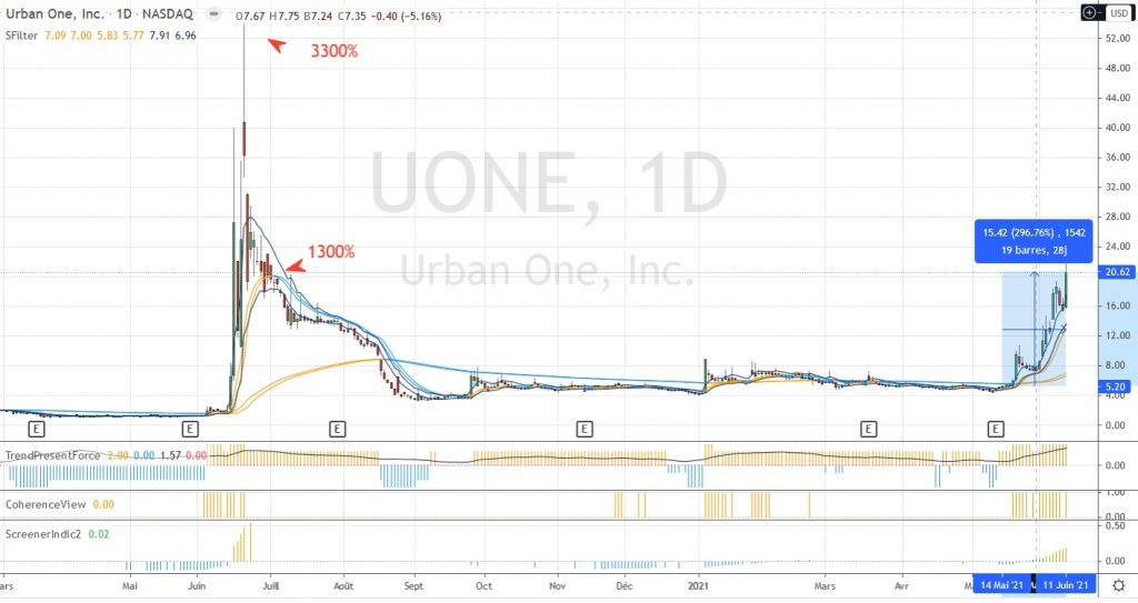 Urban One 3300% en quelques jours