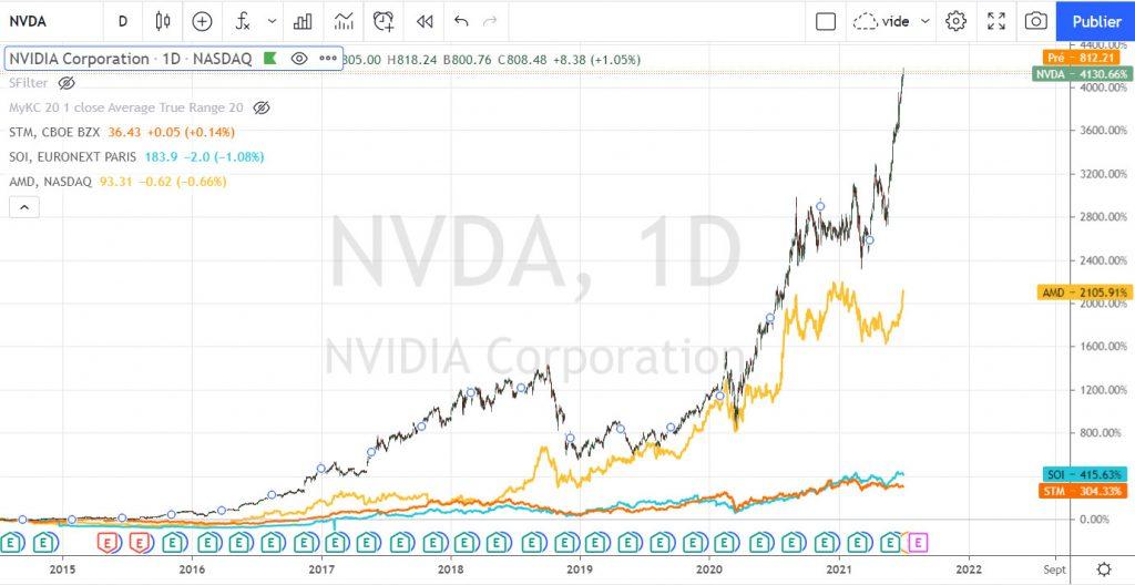 Comparatif long terme du cours des actions des fabricants de puces silicium