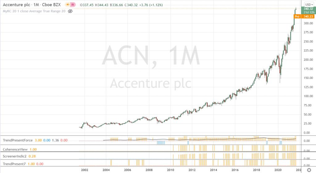 Graphique historique long terme de Accenture