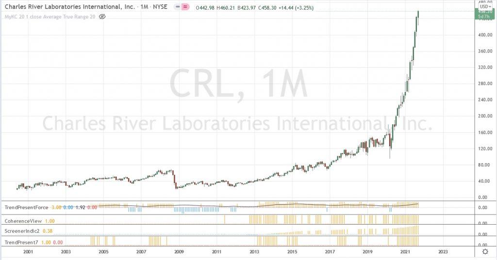 Charles River : 2000% de hausse depuis 2001.