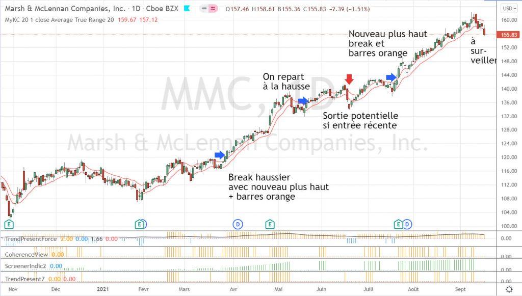 Graphique de MMC sur le court terme avec les trades.