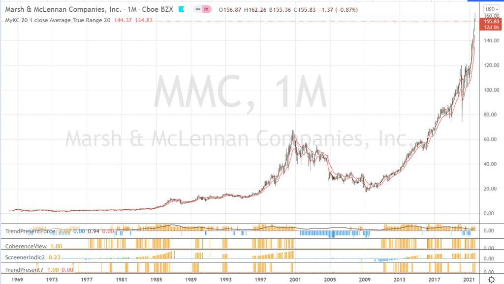 Graphique long terme de MMC