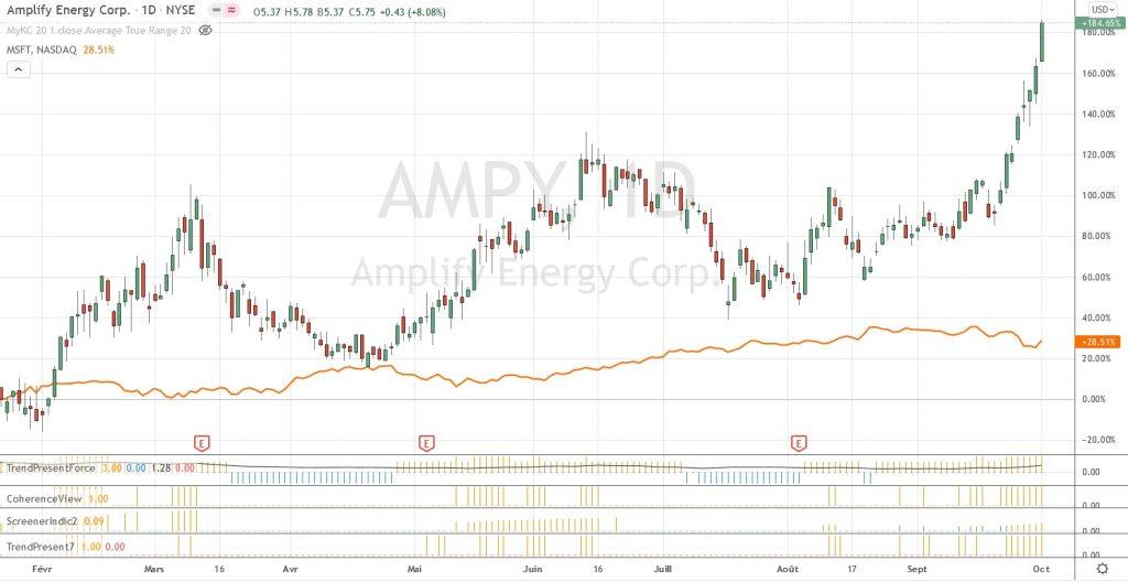 Graphique de Amplify