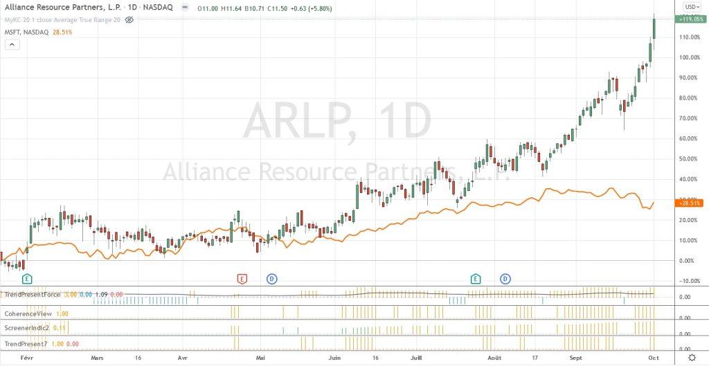 Graphique de ARLP