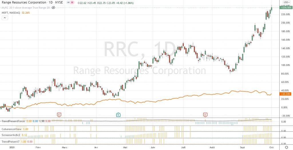 Graphique de RRC