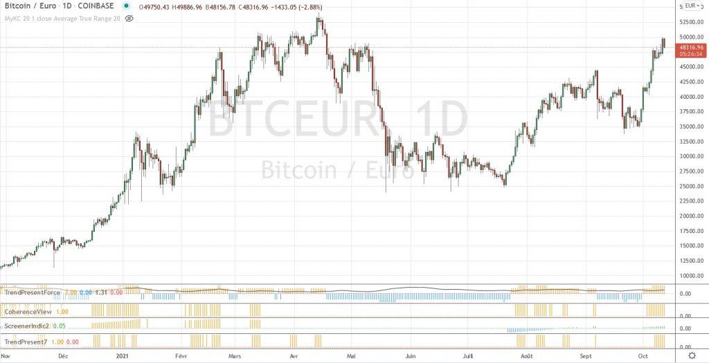 Graphique des cours du bitcoin au 12 octobre 2021.