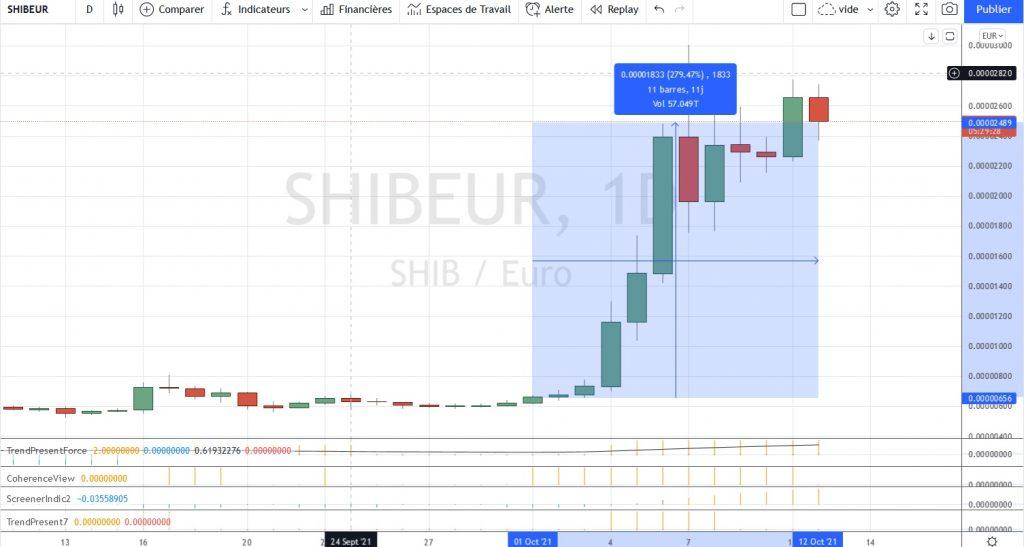 Graphique daily de Shiba Inu Coin